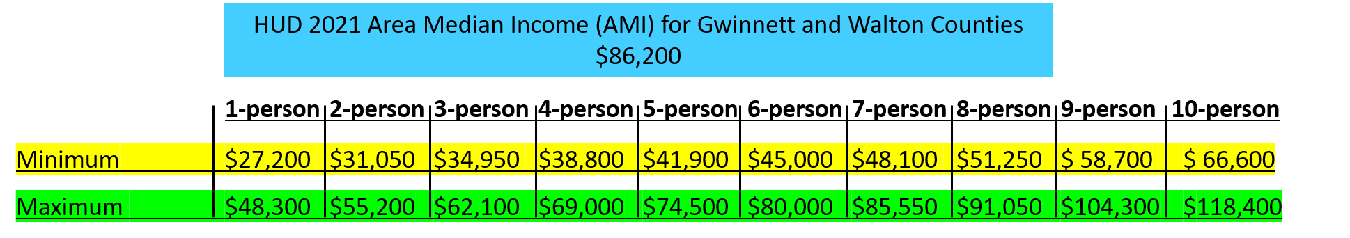 HUD Income calculations image 2021